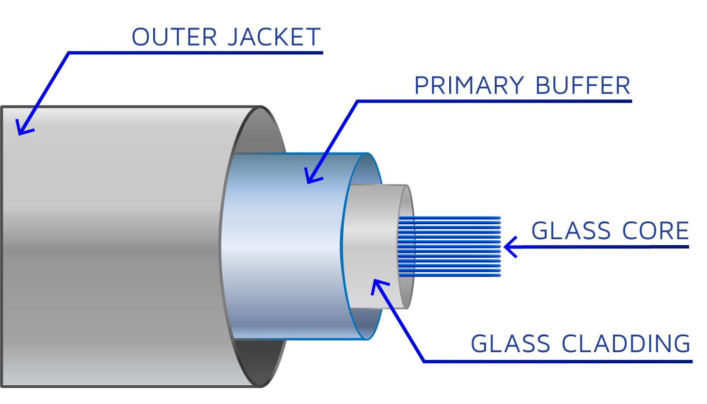 Fiber-optic-cable-anatomy-diagram-01